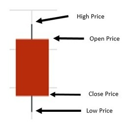 Candlestick Patterns and Candlestick Charts | Learning to Trade Forex and CFDs | Scoop.it