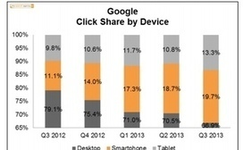 Mobile Trumps Desktop in Paid Search Click Share [Study] | Writing for the Web & Content Marketing | Scoop.it