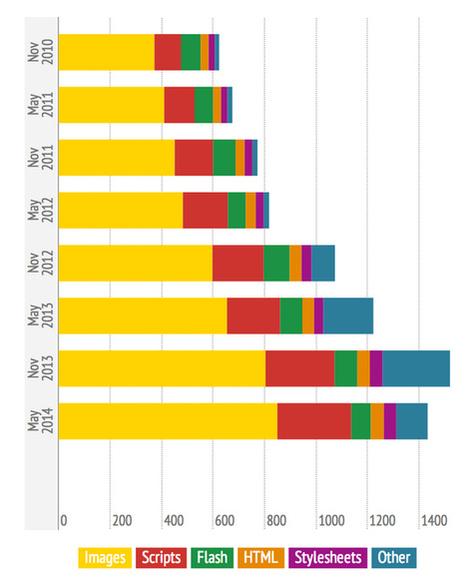 Performance Web : le poids des scripts et images continuent d'exploser | La vie en agence web | Scoop.it