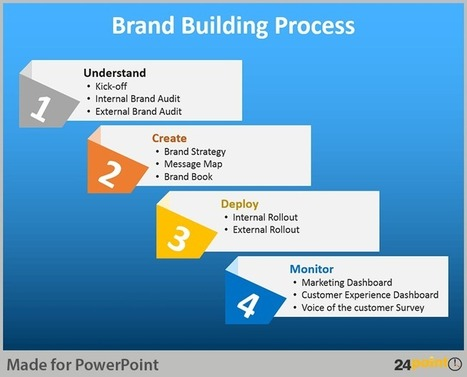 PowerPoint Diagrams for Brand Building Process | PowerPoint Presentation Tools and Resources | Scoop.it