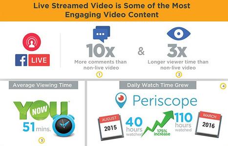 Infographie : les perspectives du live en chiffres. | Actualité Social Media : blogs & réseaux sociaux | Scoop.it