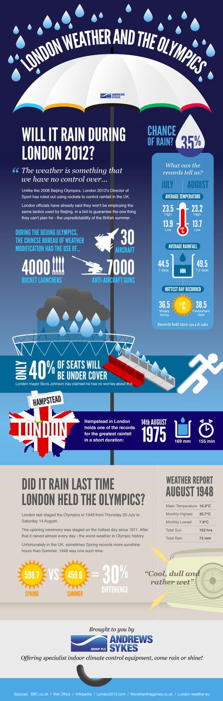 What are the Possibilities of Rain during London Olympics? | All Infographics | All Infographics | Scoop.it