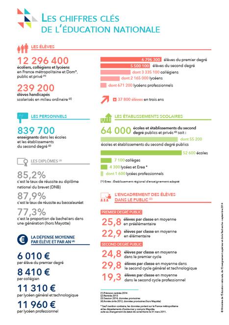 Chiffres clés de l'éducation nationale | Les infographies ! | Scoop.it
