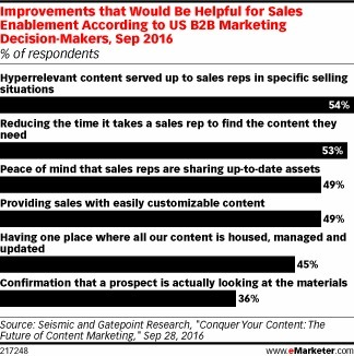 Does Your Sales Team Have Relevant Content at Their Fingertips? - eMarketer | Integrated Brand Communications | Scoop.it