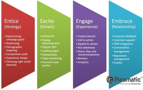 Comprehensive Online Marketing Strategy - E4 Marketing. Entice » Excite » Engage » Embrace through social channels | Tracking B2B Sales and Marketing Metrics | Scoop.it
