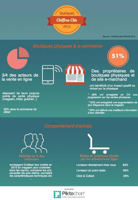 Le Phygital ou la nouvelle ère du magasin ! | Digitalisation & Distributeurs | Scoop.it