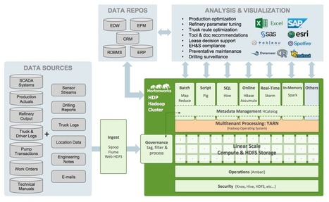 Modern Oil & Gas Architectures Built with Hadoop - Hortonworks | EEDSP | Scoop.it