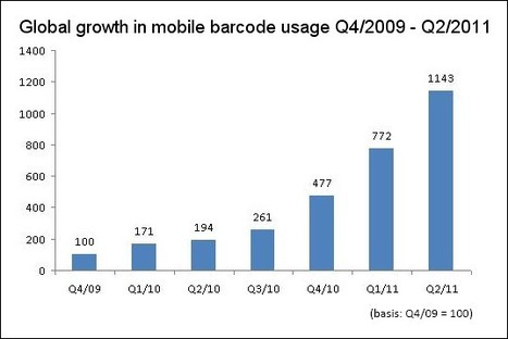 Global Growth in Mobile Barcode Usage Q2/2011 | QRiousCODE | Scoop.it