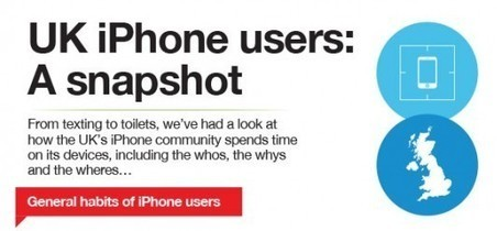 Infographic: UK iPhone User Stats | Digital Buzz Blog | Mobile Guru | Scoop.it