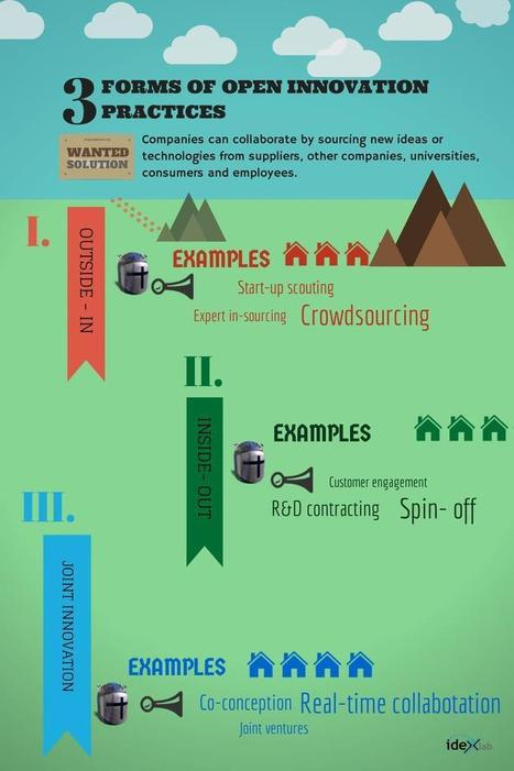 A Short Infographic On What Is Open Innovation? - WE-Open Innovation | innovation | Scoop.it