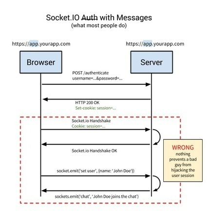 Token-based Authentication with Socket.IO | My Search | Scoop.it