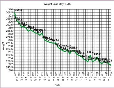 Jimmy Moore's n=1 Experiments: Nutritional Ketosis Day 181-210 | Bacon is health food | Scoop.it
