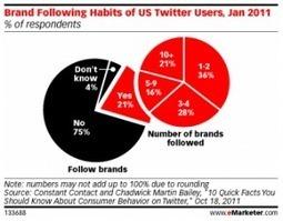 #Data - Etude 2011 : Twitter, Les Marques Et Leurs Abonnés | The Little Review | Scoop.it