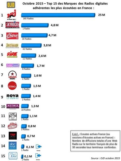 NRJ dépasse la barre des 25 millions d'écoutes actives sur Internet en octobre 2015 selon l'OJD - Offremedia | Radio 2.0 (En & Fr) | Scoop.it