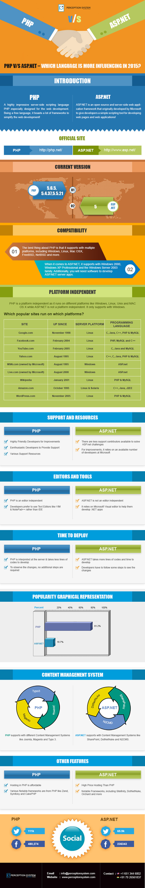 Which is The Most Powerful Programming Language PHP or ASP.NET? | Infographic | Scoop.it