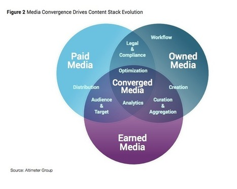 Say Hello To The Content Marketing Stack - Marketing Land | Personal Branding | Scoop.it