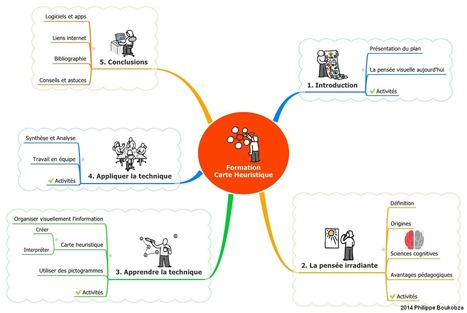 Heuristiquement: Mind Mapping et présentations (2): XMind | Medic'All Maps | Scoop.it