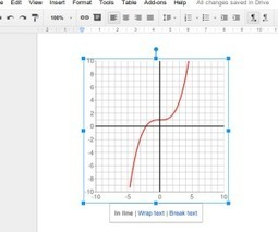 Add-on Review: g(Math) for Google Documents | immersive media | Scoop.it