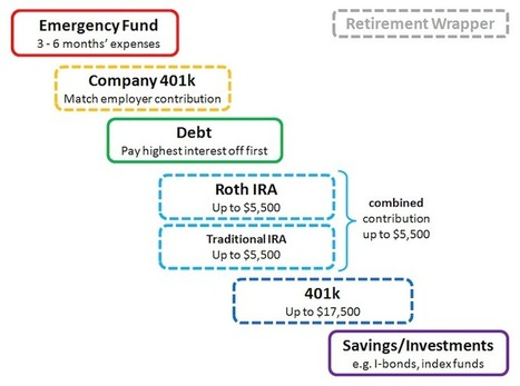 This Cheat Sheet Shows You How to Prioritize Your Savings and Debt | Bazaar | Scoop.it