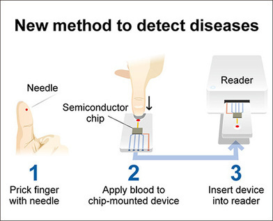 New method enables home self-tests for Alzheimer's - Asahi Shimbun | Digitized Health | Scoop.it