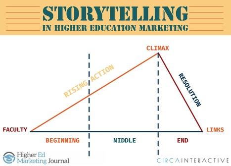 Storytelling in Higher Education Marketing | e-learning y aprendizaje para toda la vida | Scoop.it