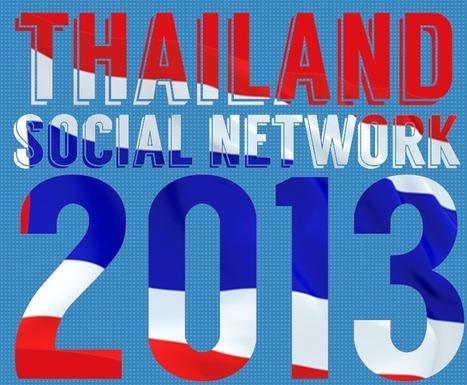 [Infographic] เผยข้อมูลสถิติการใช้ Social Network ของคนไทย พบ 2-4 ทุ่มคึกคัก | Digital Journalism | Scoop.it