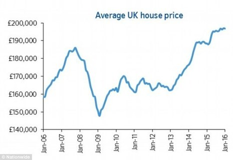 Average UK house price hits nearly £200k in January says Nationwide | UK House Building | Scoop.it