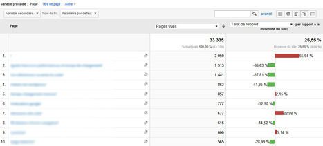 Google Analytics : 6 astuces à ne pas manquer | Time to Learn | Scoop.it