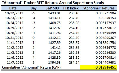 "Did ""Superstorm"" Sandy Supercharge Short-Term Timber REIT Returns? 
