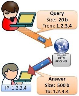 CERT Polska » Blog Archive » Otwarte serwery DNS – najlepszy przyjaciel ataków DDoS | Atak DDoS | Scoop.it