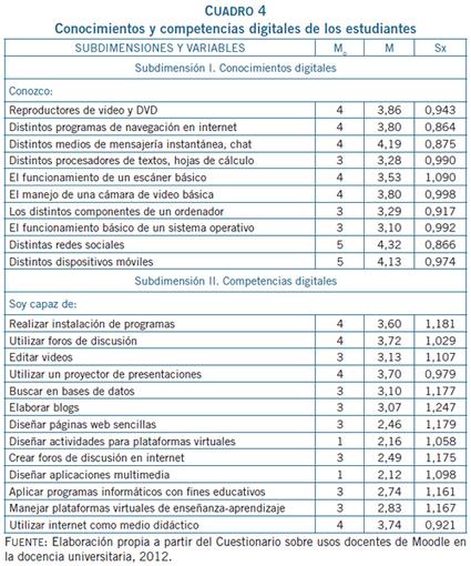 Usos pedagógicos de Moodle en la docencia universitaria desde la perspectiva de los estudiantes   Moodle 2x Características   Scoop.it