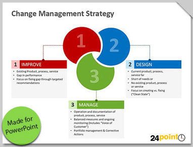 Change Management Tools – Visual Graphics Training Presentations | PowerPoint Presentation Tools and Resources | Scoop.it