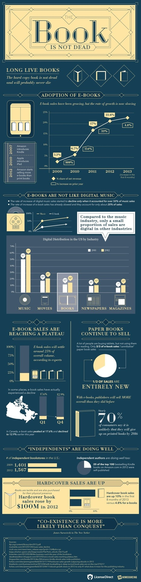 The Printed Book Is Not Dead; Long Live the Book! | Book Publishing Trends | Scoop.it