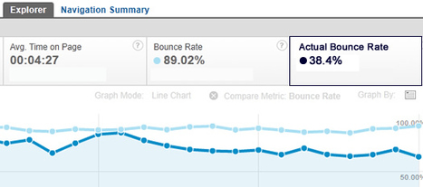 Actual Bounce Rate vs. Bounce Rate, and Why the Difference Matters for SEO | SEO Tips, Advice, Help | Scoop.it