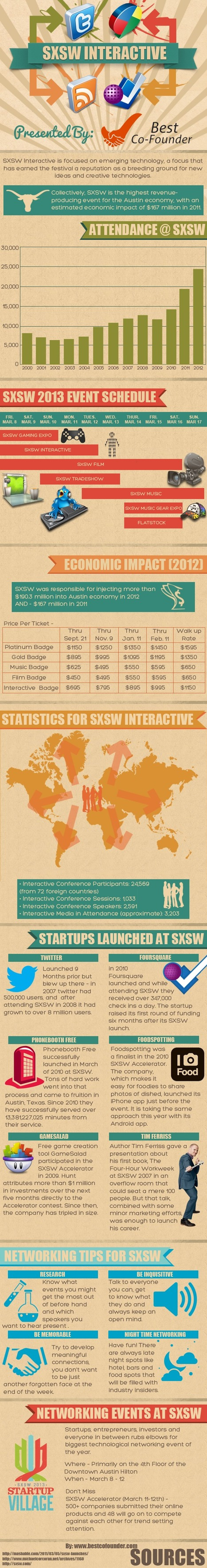 Who Will Be The 'Twitter' Of SXSW 2013? [INFOGRAPHIC] - AllTwitter | Better know and better use Social Media today (facebook, twitter...) | Scoop.it
