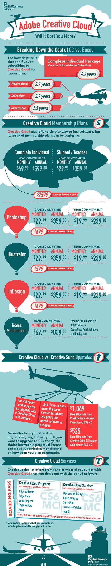 Infographic: Will Adobe Creative Cloud Help or Hurt You? - DigitalCameraInfo.com | Design Goodness | Scoop.it