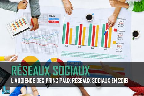 L'audience des principaux réseaux sociaux en 2016 | Veille communautaire et réseaux sociaux | Scoop.it