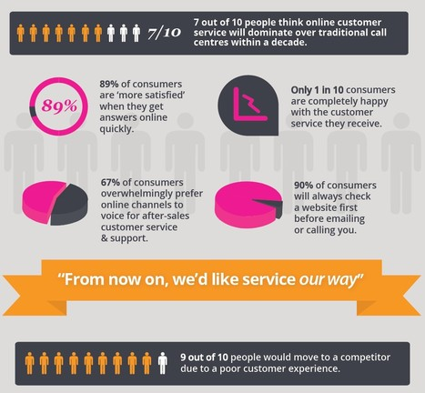 Online Customer Service dominates Callcenter within 10 years - NN   Customer Care Support   Scoop.it