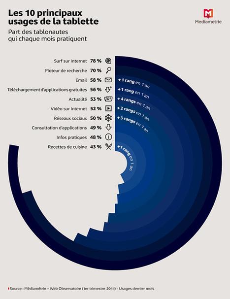 Les chiffres clés de la tablette pour la première fois dans l'étude Media in Life de Médiamétrie - Offremedia | Performance digitale | Scoop.it