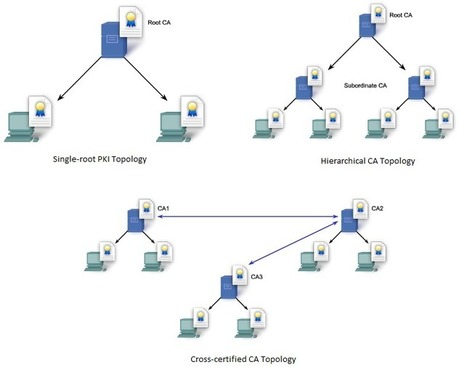 SC Labs | CCNA notes: CCNA Security Chapter 7 - Cryptographic Systems | CCNA Security | Scoop.it