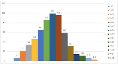 La crise agricole en France expliquée par les chiffres et les graphiques - Wikiagri.fr | LPA Gilbert Martin | Scoop.it