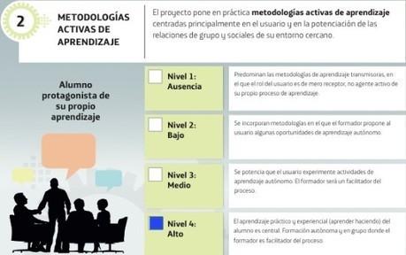 Eduportfolio y Mobile Learning en Educación Primaria: una combinación de éxito - Explorador de innovación educativa - Fundación Telefónica | Mobile Learning | Scoop.it