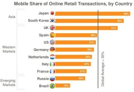 Les 5 insights du e-commerce mobile par Criteo - Offremedia | Transformation numérique | Scoop.it