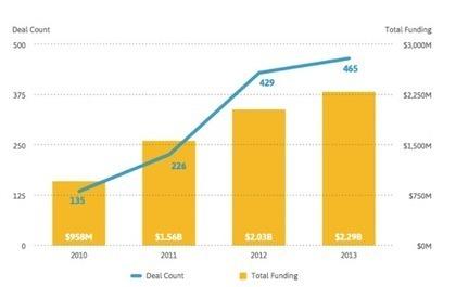 Investors Eye Senior Care Tech Startups As Major Opportunity - Senior Housing News | Aging in Place | Scoop.it
