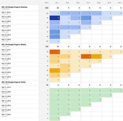Google Analytics for SEO – Basic Cohort Analysis   Internet Marketing   Scoop.it