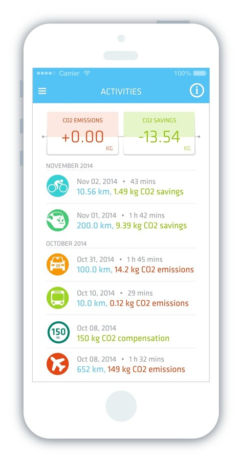 CO2 Fit App: An App To Get The PlanetFit | Managing Technology and Talent for Learning & Innovation | Scoop.it