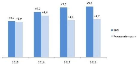 Витрати на інтернет-рекламу перевищать показники телебачення вже в 2017 році - ZenithOptimedia | MarTech : Маркетинговые технологии | Scoop.it