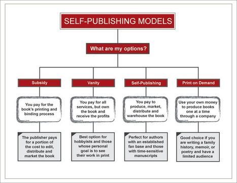 How To Get A Book Published | WritersDigestShop | Social Reading & Writing: cultural techniques with social networks | Scoop.it