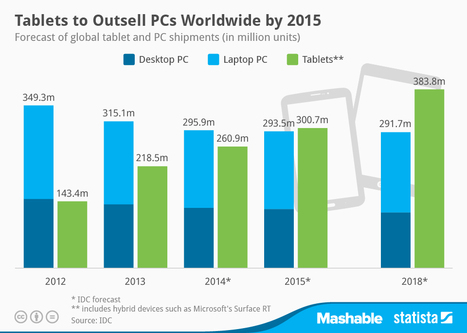 Infographic: Tablets to Outsell PCs Worldwide by 2015 | Is the iPad a revolution? | Scoop.it