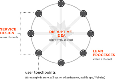 Service Design + Lean UX + Disruptive Design = UX Strategy? :: UXmatters | Designing  service | Scoop.it